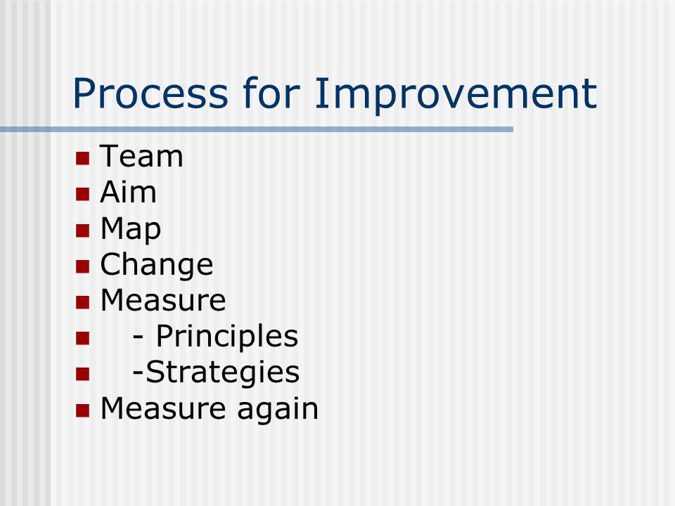 Process for Improvement Team Aim Map Change Measure - Principles -Strategies Measure again