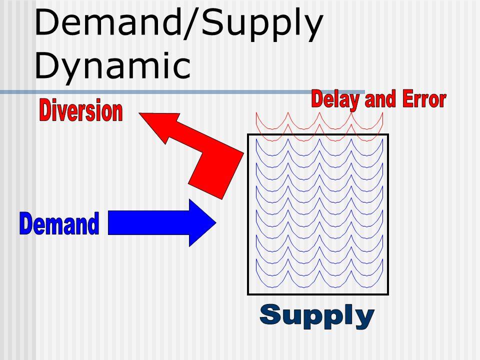 Demand/Supply Dynamic