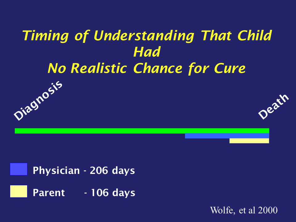 Diagnosis Death Physician - 206 days Parent - 106 days Timing of Understanding That Child Had No Realistic Chance for Cure Wolfe, et al 2000