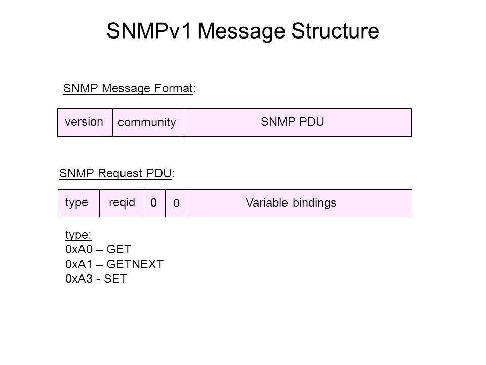 SNMPv1 Message Structure version community SNMP PDU type reqid type: 0xA0 – GET 0xA1 – GETNEXT 0xA3 - SET SNMP Request PDU: SNMP Message Format: Variable bindings 0 0