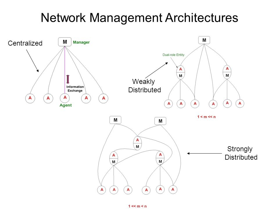 Network Management Architectures Centralized Weakly Distributed Strongly Distributed