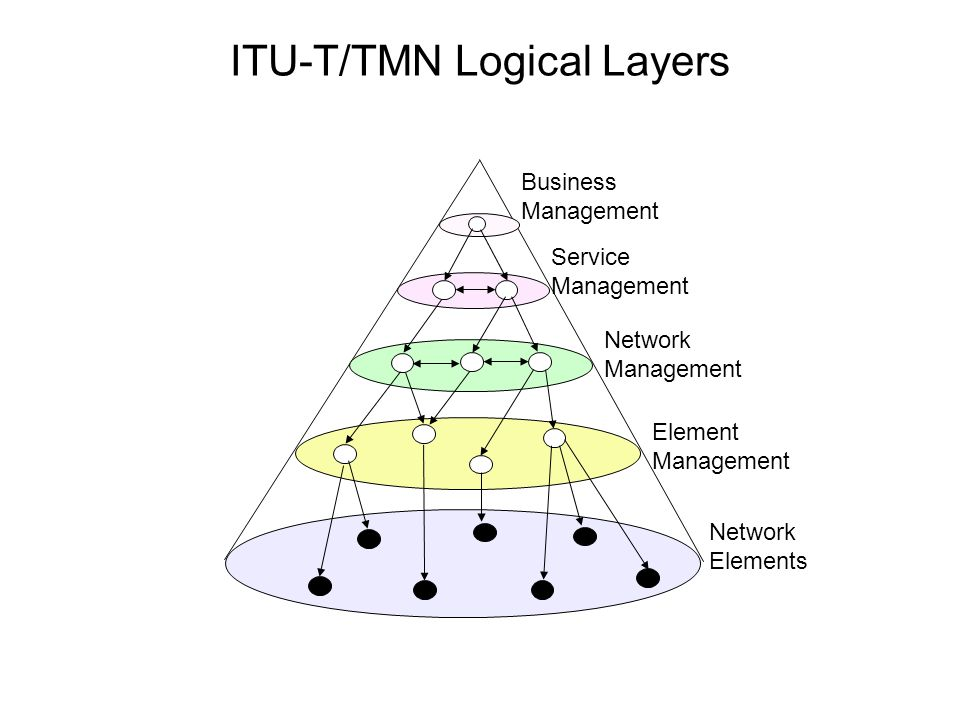 ITU-T/TMN Logical Layers Network Elements Element Management Network Management Service Management Business Management
