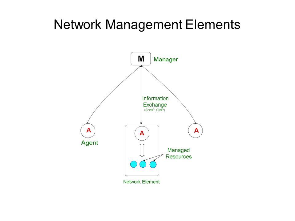 Network Management Elements