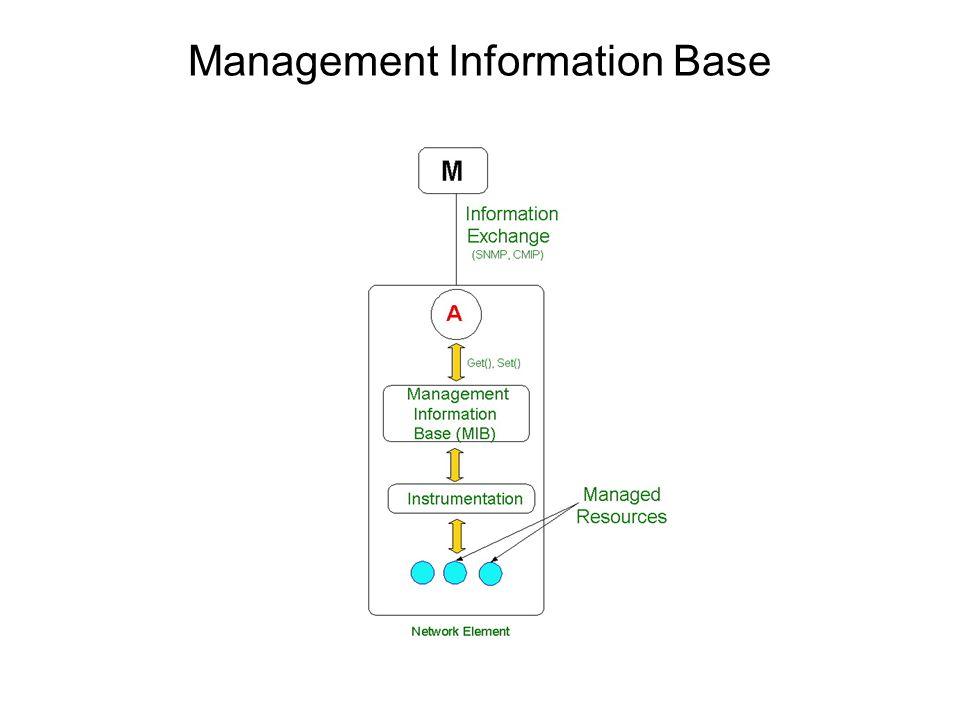 Management Information Base