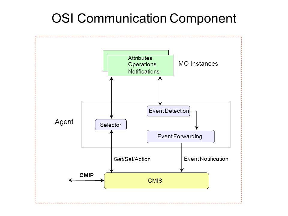 OSI Communication Component MO Instances Get/Set/Action Event Notification CMIP CMIS Attributes Operations Notifications Agent Event Forwarding Event