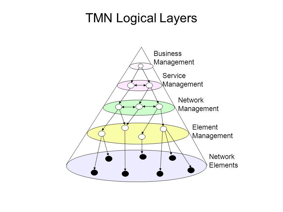 TMN Logical Layers Network Elements Element Management Network Management Service Management Business Management