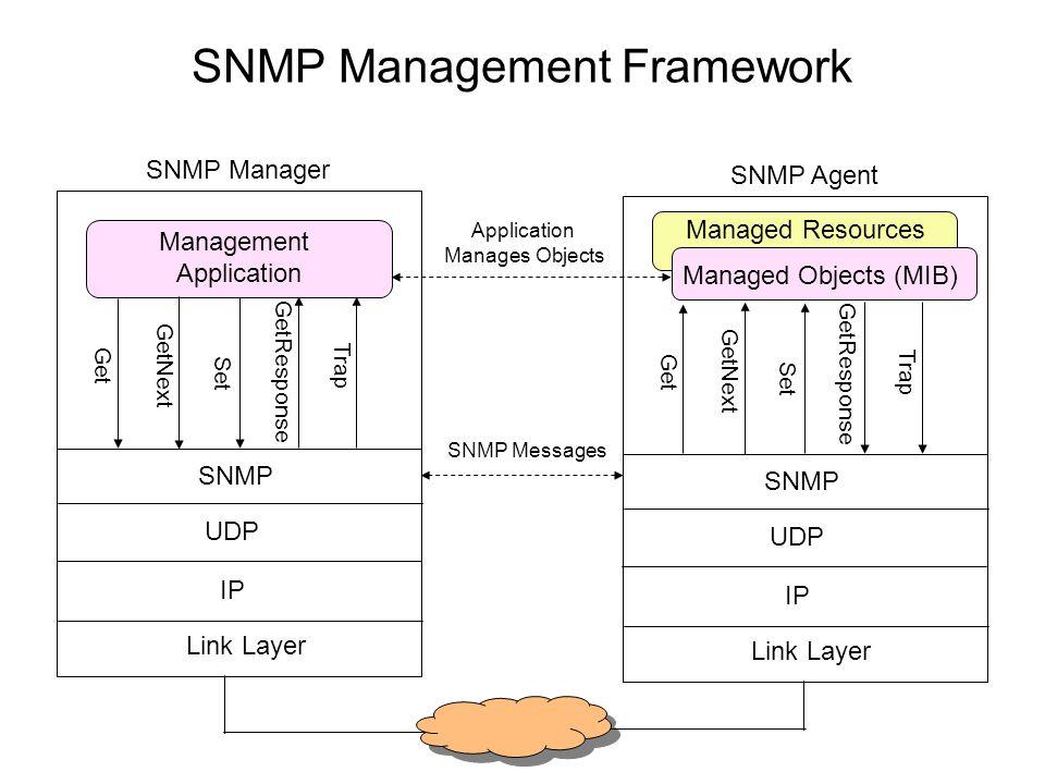 SNMP Management Framework Link Layer IP UDP SNMP Get Set GetNext GetResponse Trap Management Application SNMP Manager Link Layer IP UDP SNMP Get Set G