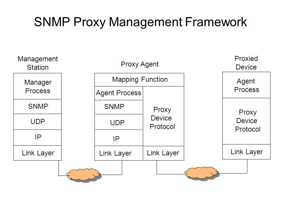 SNMP Proxy Management Framework Link Layer IP UDP SNMP Proxy Agent Manager Process Link Layer Proxy Device Protocol Agent Process Link Layer IP UDP SN