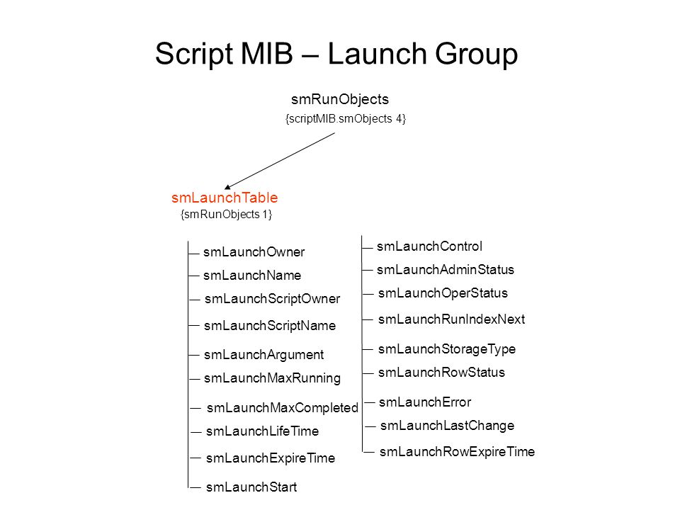 Script MIB – Launch Group smRunObjects {scriptMIB.smObjects 4} smLaunchTable {smRunObjects 1} smLaunchOwner smLaunchName smLaunchScriptOwner smLaunchS