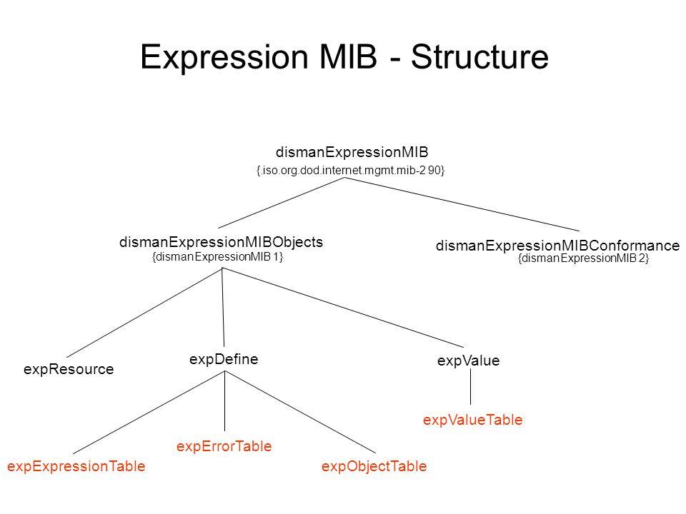 Expression MIB - Structure dismanExpressionMIB {.iso.org.dod.internet.mgmt.mib-2 90} dismanExpressionMIBObjects dismanExpressionMIBConformance {dismanExpressionMIB 2} expValue {dismanExpressionMIB 1} expResource expDefine expValueTable expExpressionTable expObjectTable expErrorTable