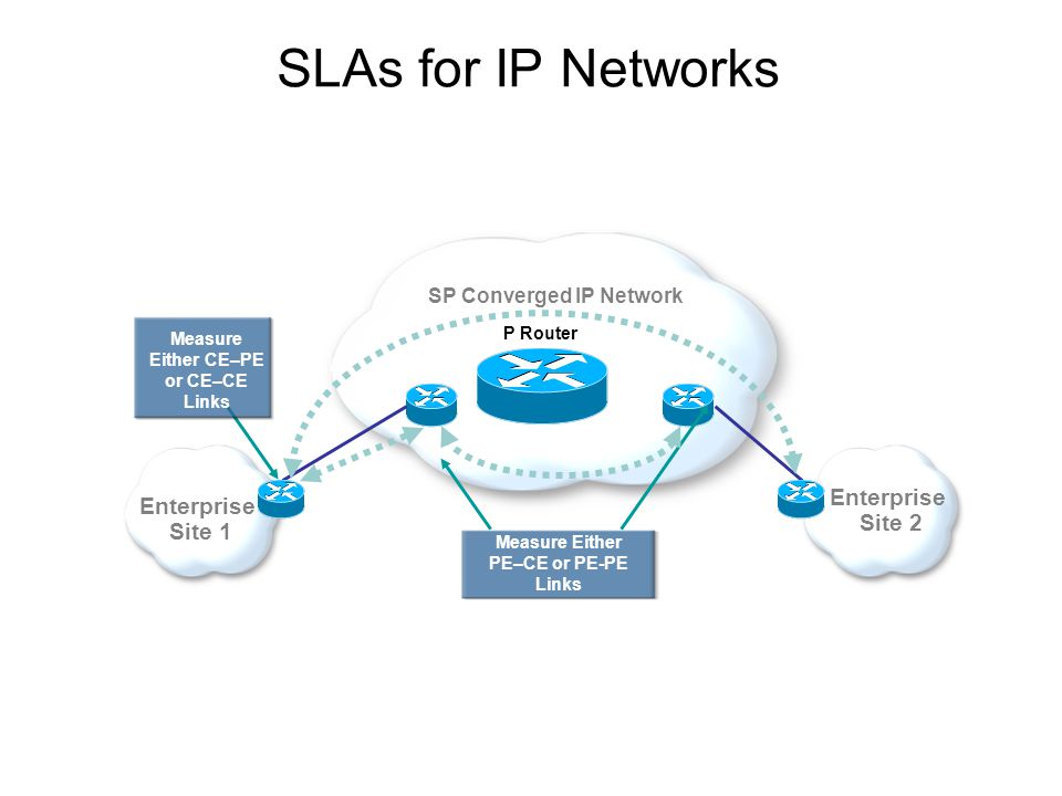 SLAs for IP Networks Measure Either PE–CE or PE-PE Links Enterprise Site 2 Enterprise Site 1 Measure Either CE–PE or CE–CE Links P Router SP Converged