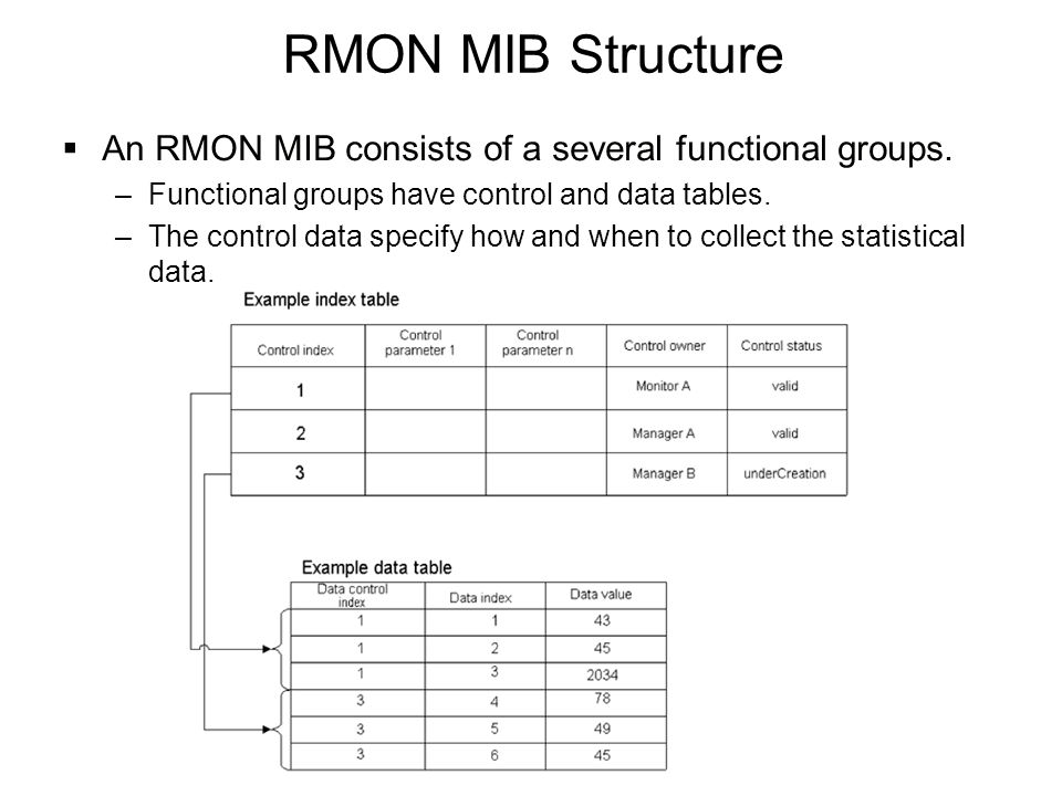 RMON MIB Structure  An RMON MIB consists of a several functional groups. –Functional groups have control and data tables. –The control data specify h