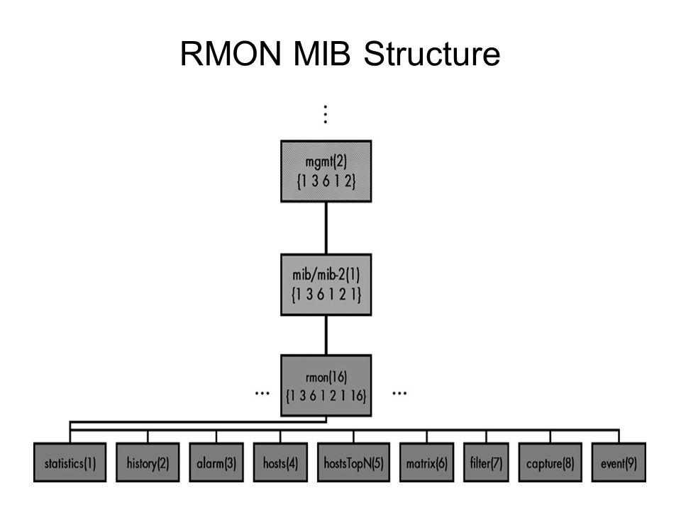 RMON MIB Structure