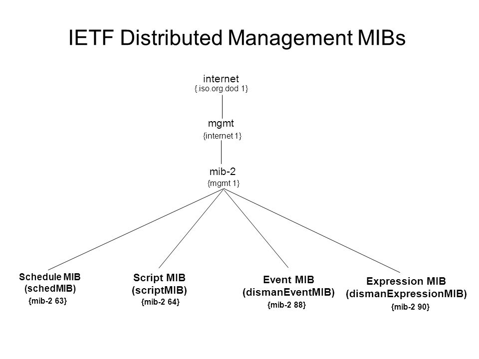 IETF Distributed Management MIBs mib-2 Schedule MIB (schedMIB) Script MIB (scriptMIB) {mib-2 63} {mib-2 64} Event MIB (dismanEventMIB) {mib-2 88} Expression MIB (dismanExpressionMIB) {mib-2 90} {mgmt 1} mgmt {internet 1} internet {.iso.org.dod 1}