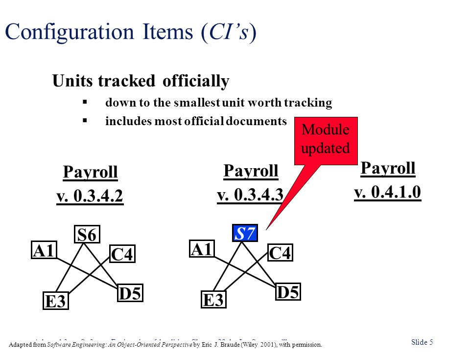 Adapted from Software Engineering, 6th edition. Chapter 29, by Ian Sommerville Slide 5 Configuration Items (CI's) Units tracked officially  down to t