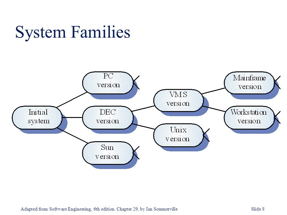 Adapted from Software Engineering, 6th edition. Chapter 29, by Ian Sommerville Slide 8 System Families