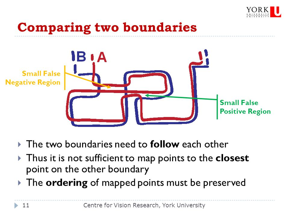 Comparing two boundaries Centre for Vision Research, York University11  The two boundaries need to follow each other  Thus it is not sufficient to m