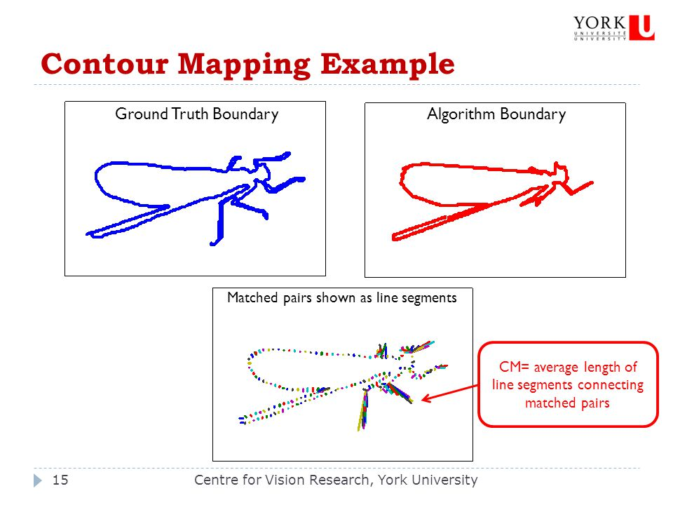 Contour Mapping Example Centre for Vision Research, York University15 Ground Truth BoundaryAlgorithm Boundary Matched pairs shown as line segments CM= average length of line segments connecting matched pairs