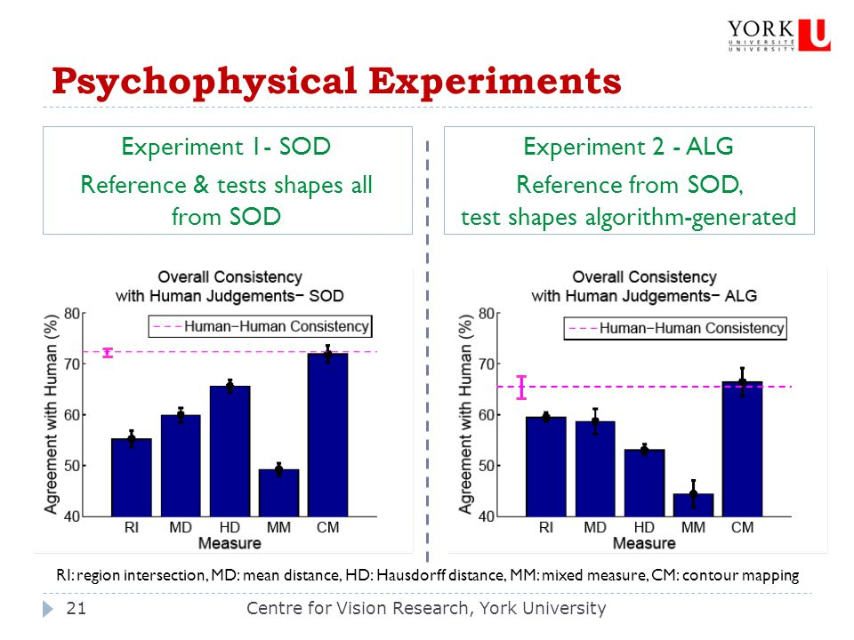 Psychophysical Experiments Centre for Vision Research, York University21 Experiment 1- SOD Reference & tests shapes all from SOD Experiment 2 - ALG Re