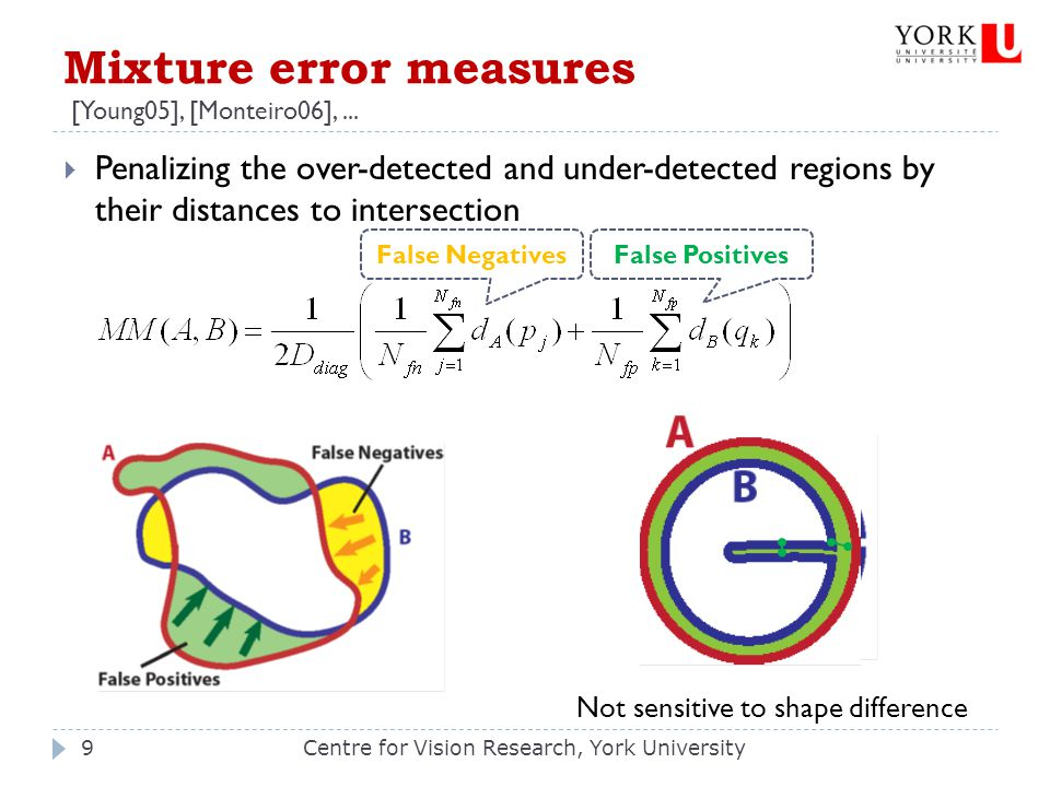  Penalizing the over-detected and under-detected regions by their distances to intersection Mixture error measures [Young05], [Monteiro06],... Centre