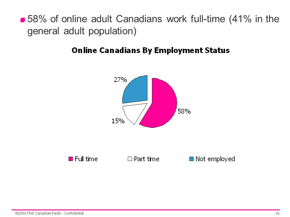 ©2004 TNS Canadian Facts - Confidential 10 58% of online adult Canadians work full-time (41% in the general adult population)