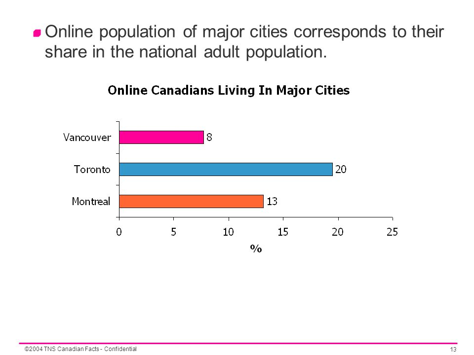 ©2004 TNS Canadian Facts - Confidential 13 Online population of major cities corresponds to their share in the national adult population.