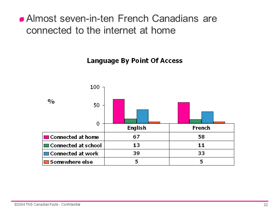 ©2004 TNS Canadian Facts - Confidential 22 Almost seven-in-ten French Canadians are connected to the internet at home