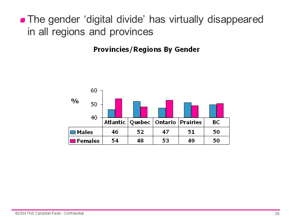 ©2004 TNS Canadian Facts - Confidential 26 The gender 'digital divide' has virtually disappeared in all regions and provinces