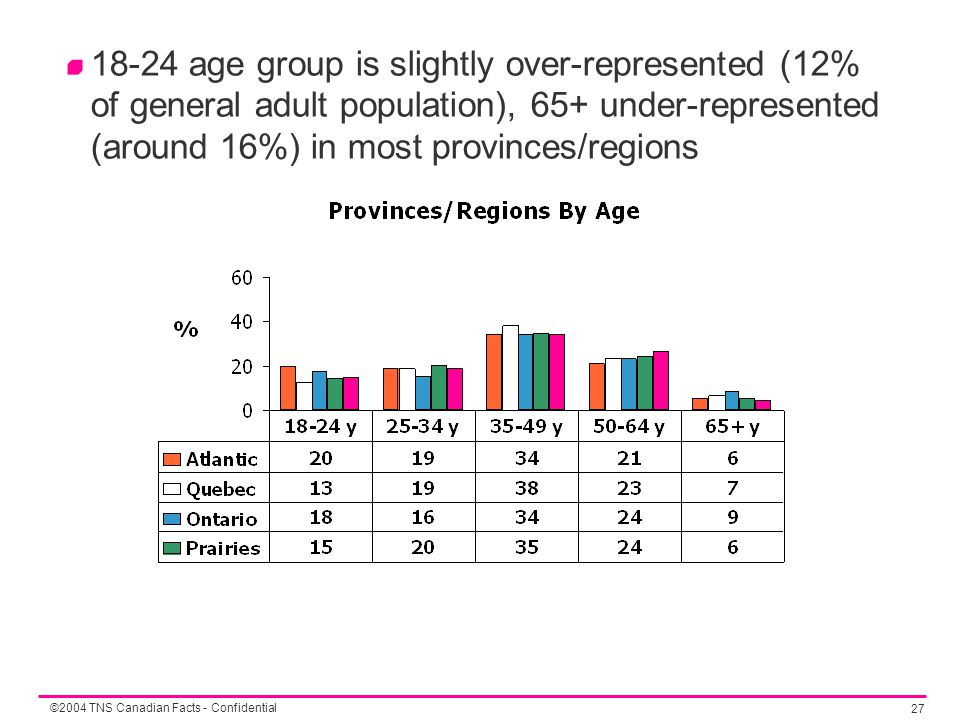 ©2004 TNS Canadian Facts - Confidential 27 18-24 age group is slightly over-represented (12% of general adult population), 65+ under-represented (arou