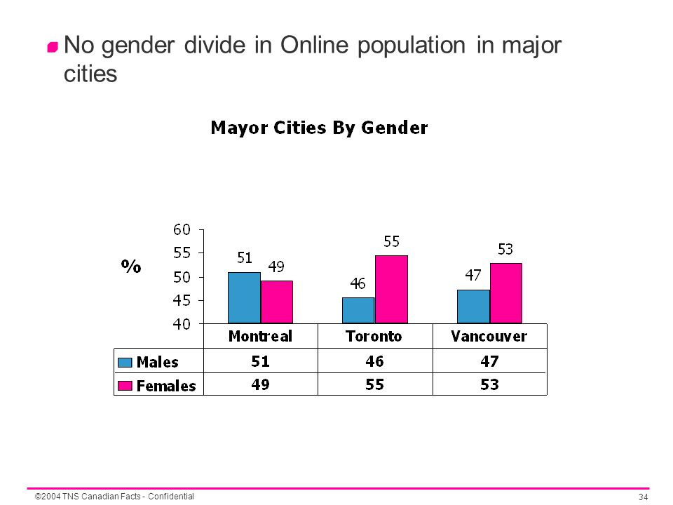 ©2004 TNS Canadian Facts - Confidential 34 No gender divide in Online population in major cities
