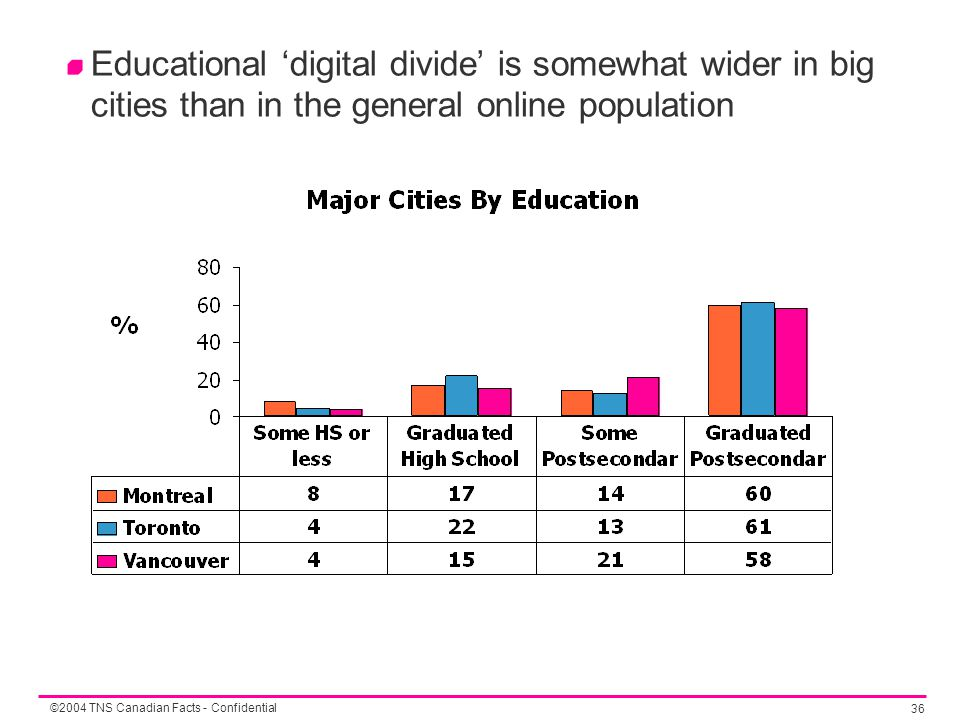 ©2004 TNS Canadian Facts - Confidential 36 Educational 'digital divide' is somewhat wider in big cities than in the general online population