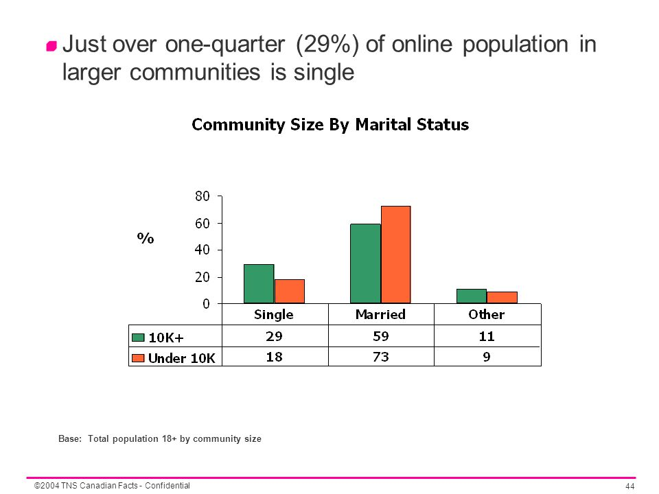©2004 TNS Canadian Facts - Confidential 44 Just over one-quarter (29%) of online population in larger communities is single Base: Total population 18+ by community size