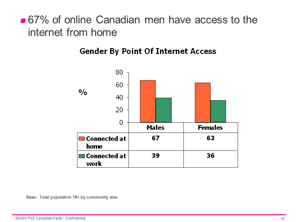 ©2004 TNS Canadian Facts - Confidential 47 67% of online Canadian men have access to the internet from home Base: Total population 18+ by community size