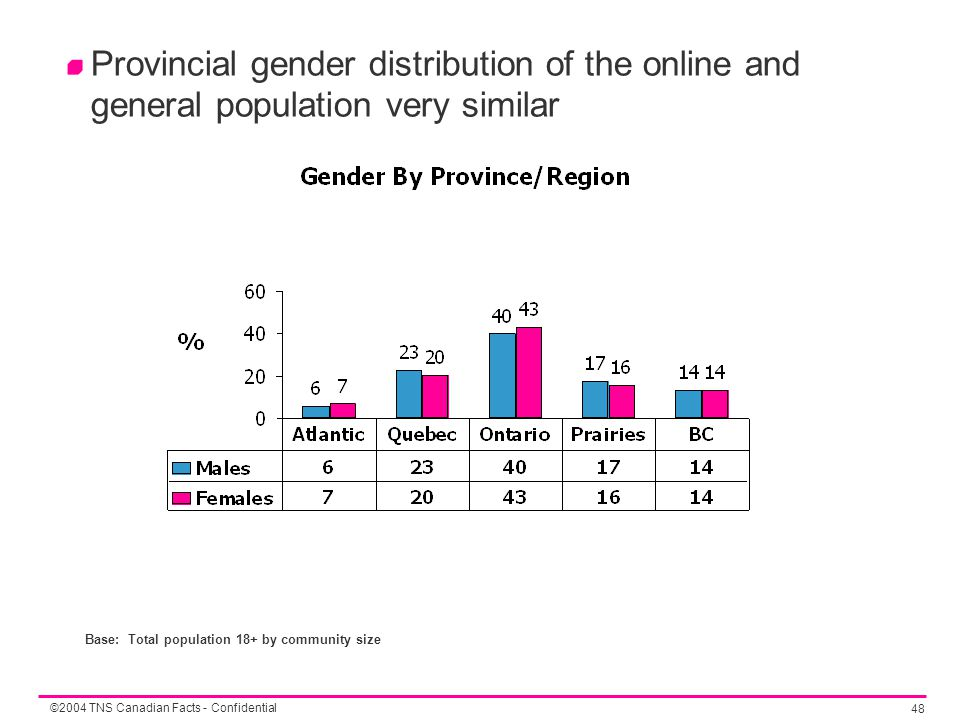 ©2004 TNS Canadian Facts - Confidential 48 Provincial gender distribution of the online and general population very similar Base: Total population 18+ by community size