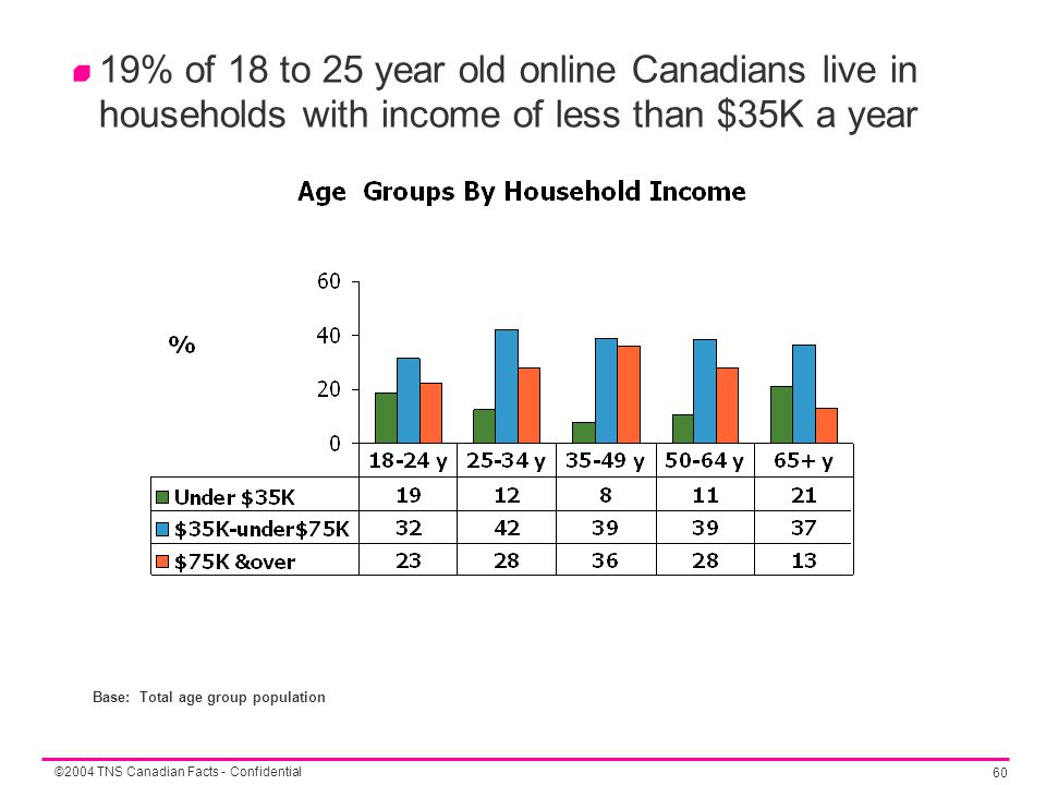 ©2004 TNS Canadian Facts - Confidential 60 19% of 18 to 25 year old online Canadians live in households with income of less than $35K a year Base: Tot