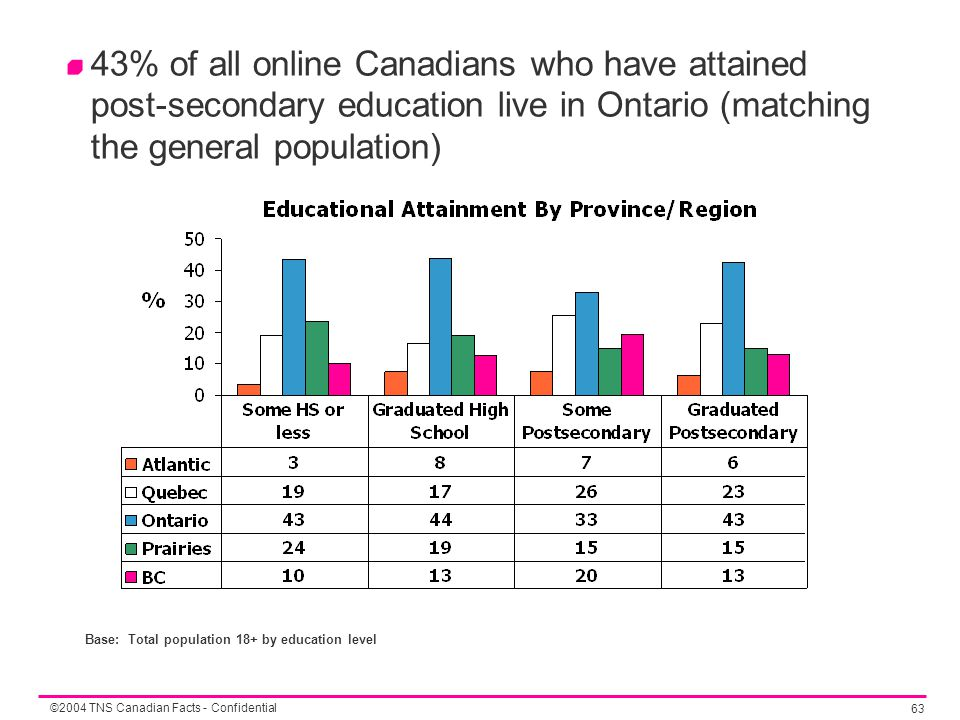 ©2004 TNS Canadian Facts - Confidential 63 43% of all online Canadians who have attained post-secondary education live in Ontario (matching the genera