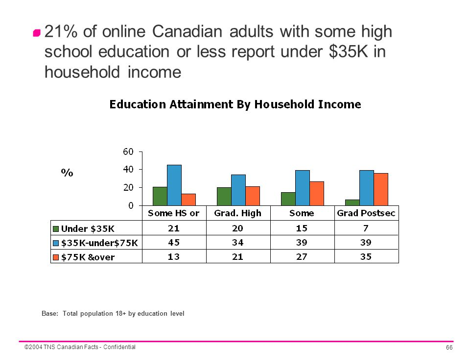 ©2004 TNS Canadian Facts - Confidential 66 21% of online Canadian adults with some high school education or less report under $35K in household income Base: Total population 18+ by education level