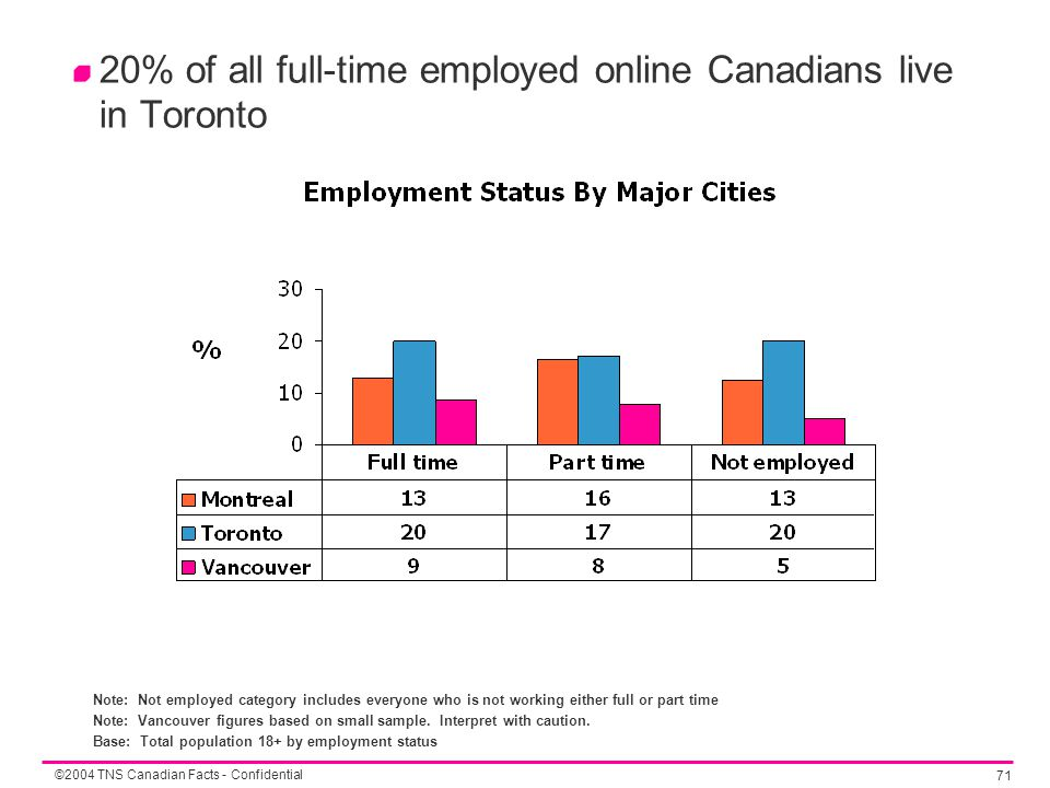©2004 TNS Canadian Facts - Confidential 71 20% of all full-time employed online Canadians live in Toronto Note: Not employed category includes everyone who is not working either full or part time Note: Vancouver figures based on small sample.