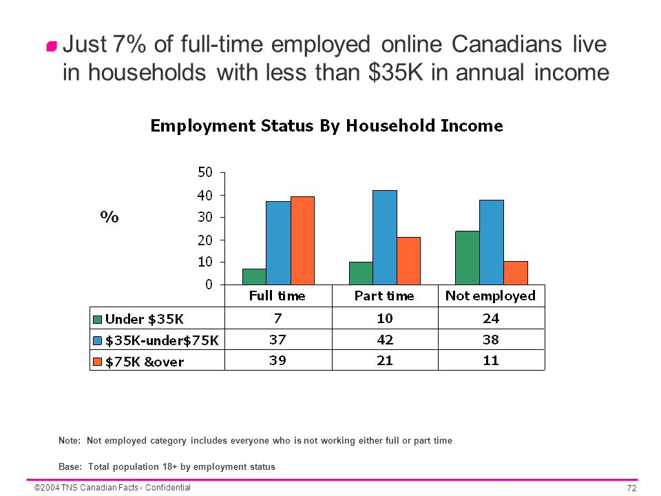 ©2004 TNS Canadian Facts - Confidential 72 Just 7% of full-time employed online Canadians live in households with less than $35K in annual income Note: Not employed category includes everyone who is not working either full or part time Base: Total population 18+ by employment status