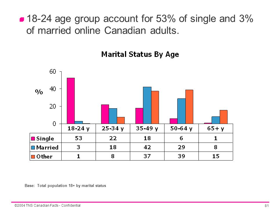 ©2004 TNS Canadian Facts - Confidential 81 18-24 age group account for 53% of single and 3% of married online Canadian adults.