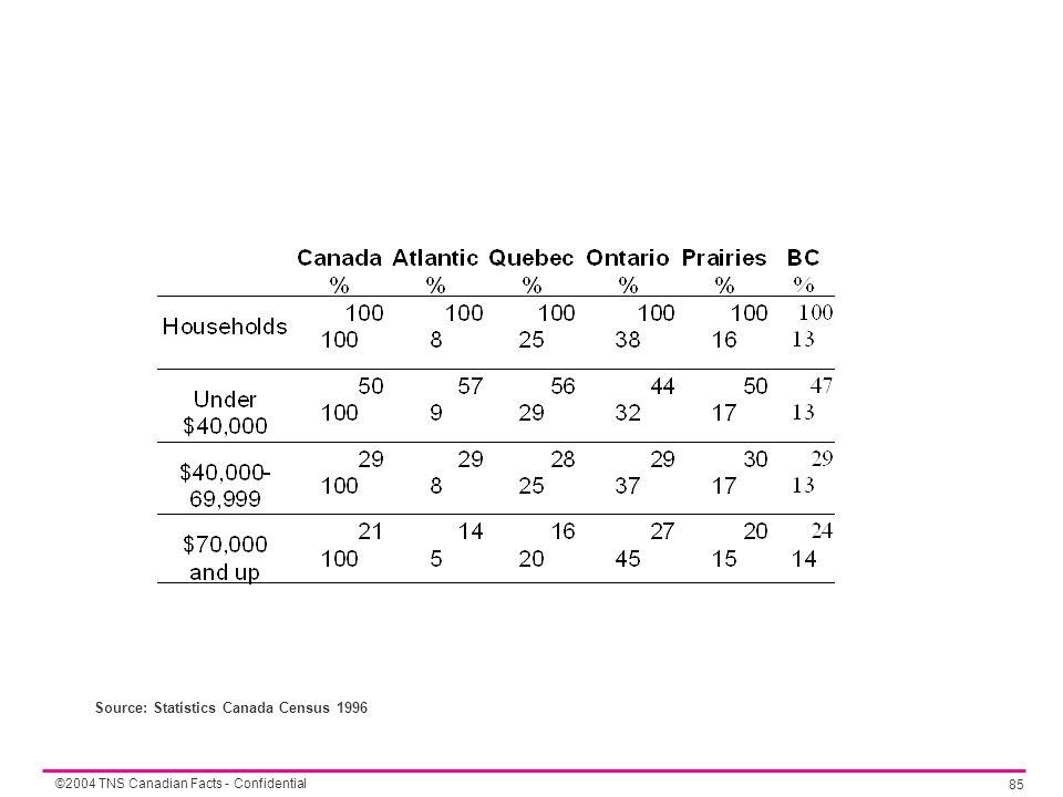 ©2004 TNS Canadian Facts - Confidential 85 Source: Statistics Canada Census 1996