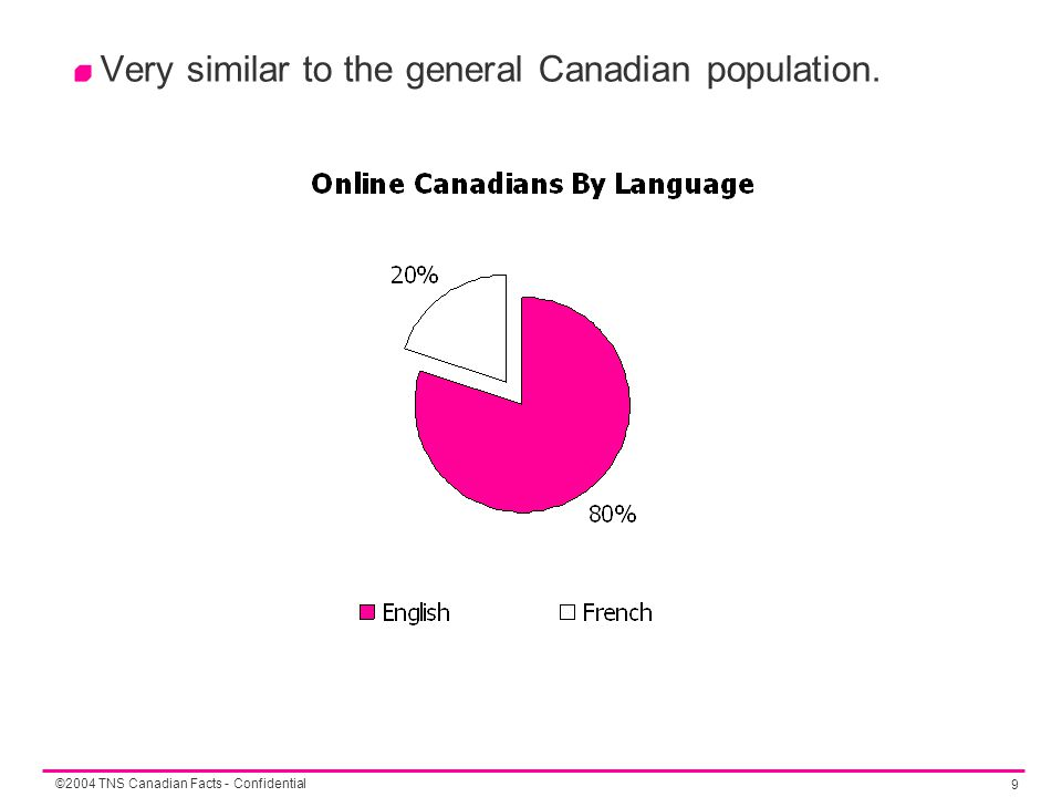 ©2004 TNS Canadian Facts - Confidential 9 Very similar to the general Canadian population.