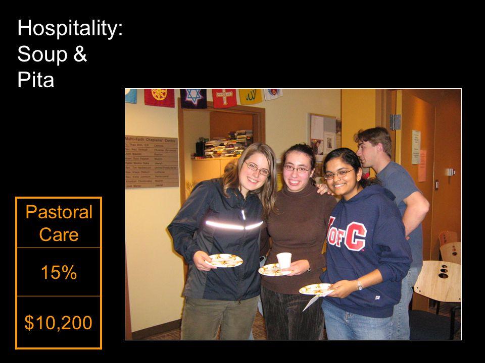 Pastoral Care 15% $10,200 Hospitality: Soup & Pita