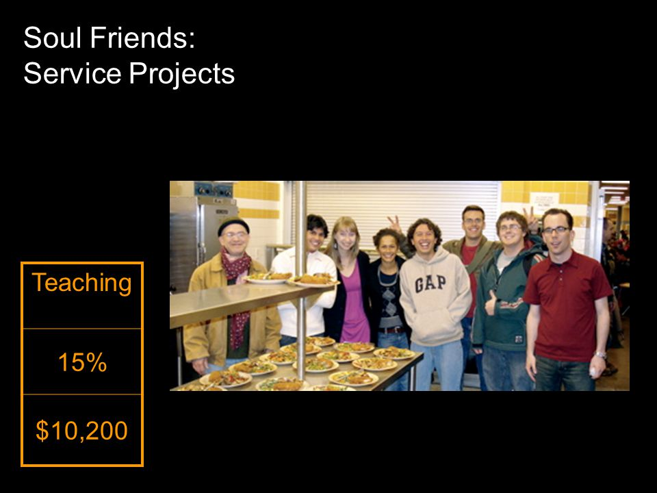 Teaching 15% $10,200 Soul Friends: Service Projects