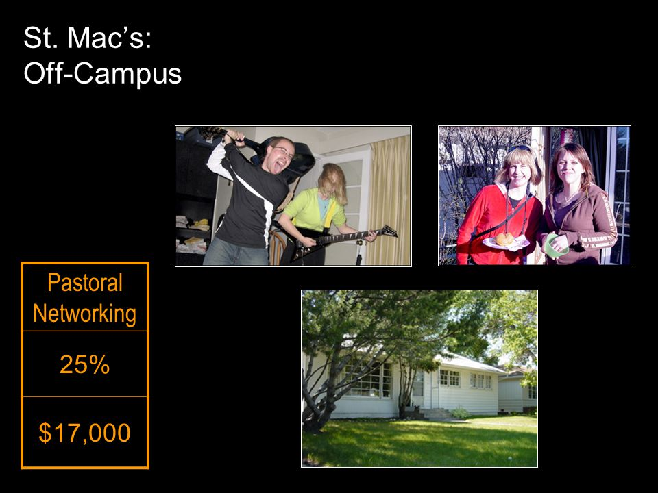 Pastoral Networking 25% $17,000 St. Mac's: Off-Campus