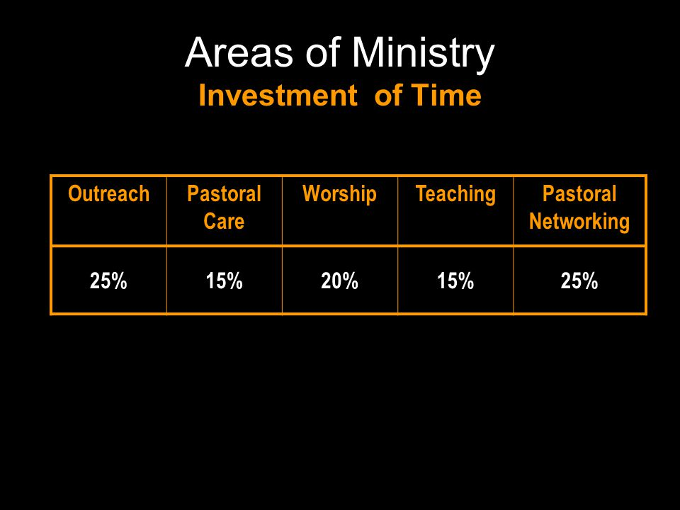 Areas of Ministry Financial Investment OutreachPastoral Care WorshipTeachingPastoral Networking 25%15%20%15%25% $17,000$10,200$13,600$10,200$17,000 Total budget in 2006: $68,000