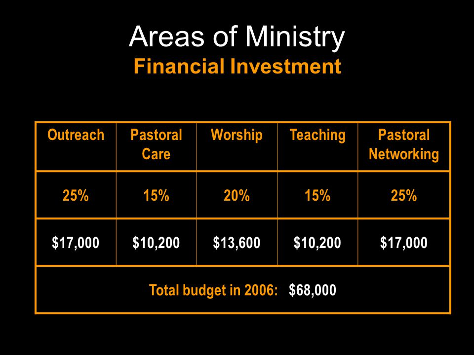 Pastoral Networking 25% $17,000 St. Mac's: Networking