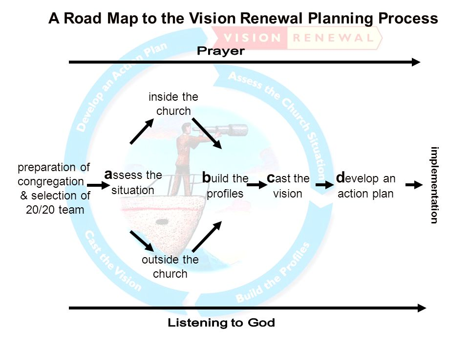 A Road Map to the Vision Renewal Planning Process preparation of congregation & selection of 20/20 team a ssess the situation b uild the profiles inside the church outside the church c ast the vision implementation d evelop an action plan