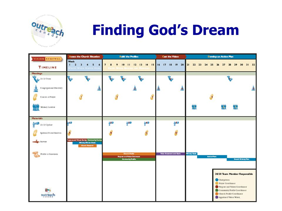 Finding God's Dream