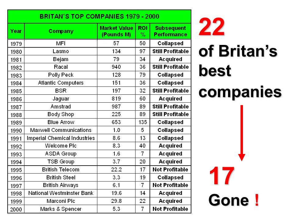 22 of Britan's best companies 17 Gone !